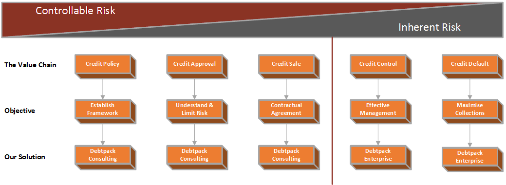 Credit Value Chain
